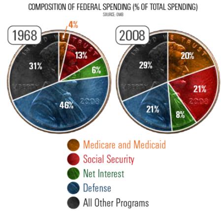 Federal  Budget Pie