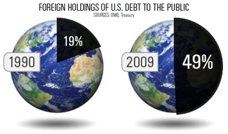 Foreign Debt Ownership