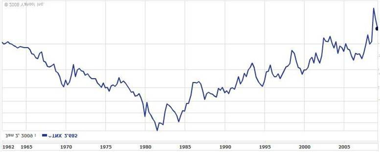 Reverse View of Historical 10-Year Treasury Yield