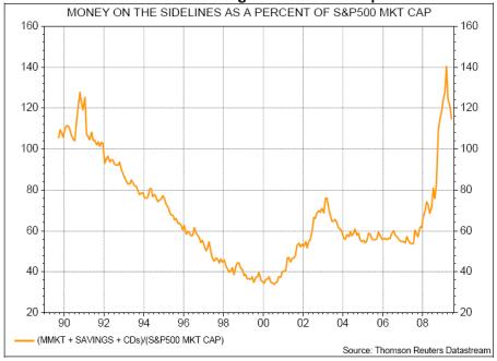 Cash as Pct of SNP500