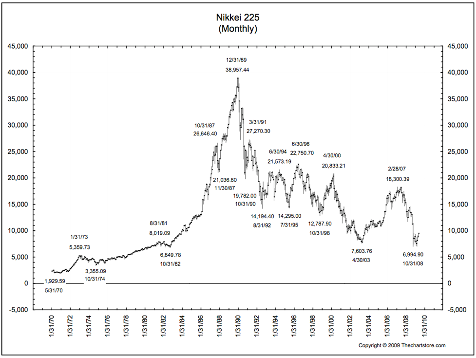 The Lost Decades from the 1989 Peak