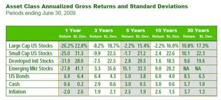 Risk-Return Table