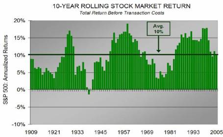 stock market returns research papers Stock-market crashes and depressions bureau of economic research nber working papers are circulated for declines and stock-market returns in.