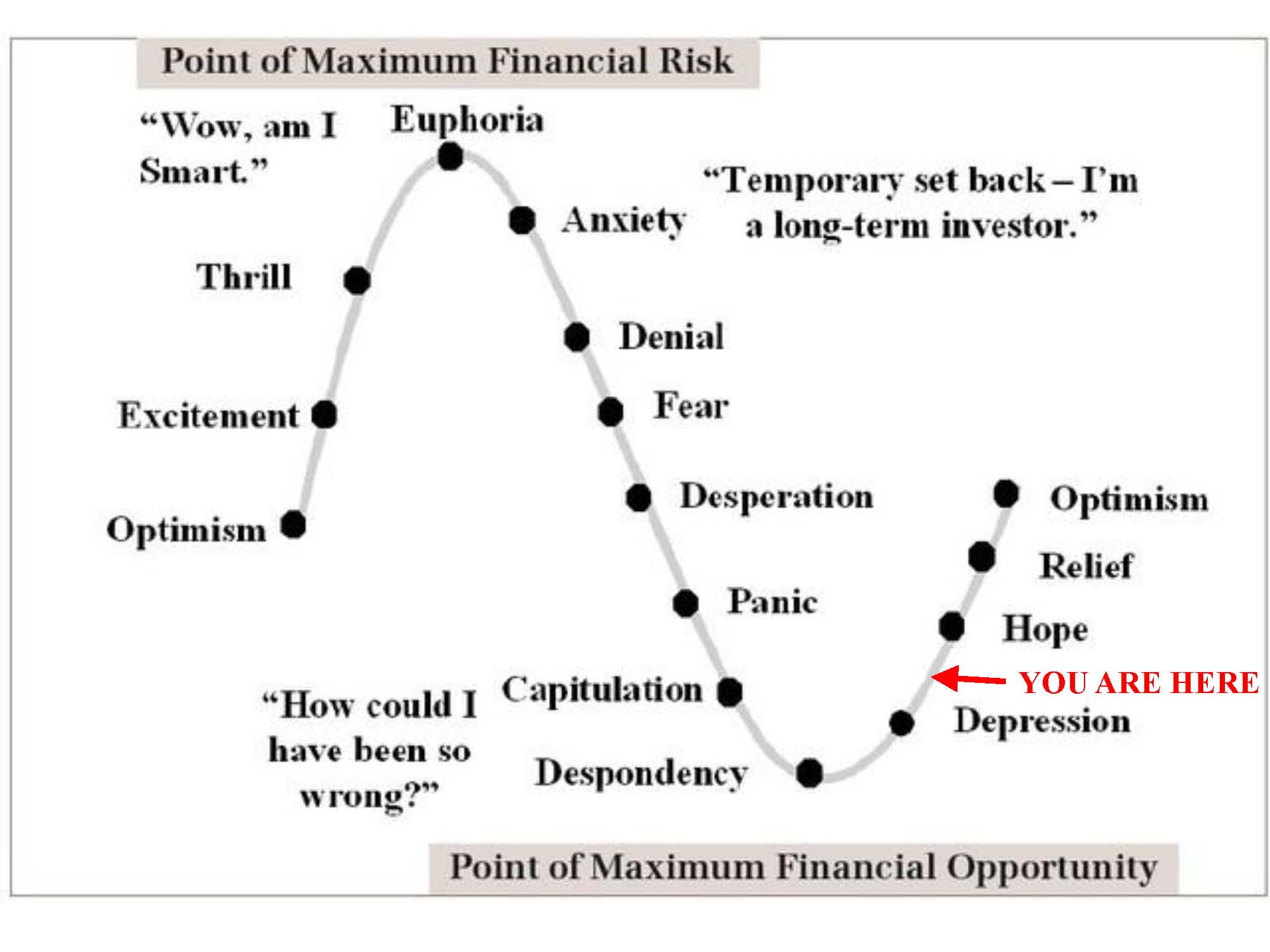 Sentiment Cycle of Fear and Greed | Investing Caffeine