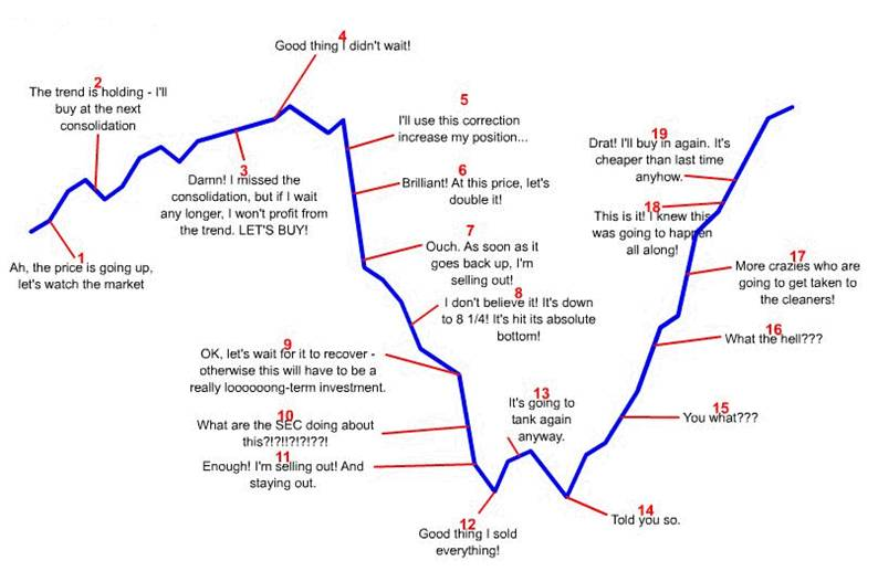 Image result for market sentiment cycle