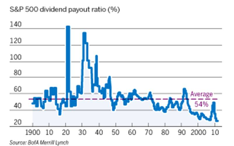 determinants of dividend payout ratio By michael s rozeff growth, beta and agency costs as  determinants of dividend payout ratios.