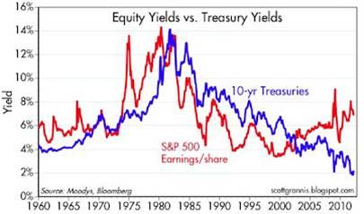https://sidoxia.files.wordpress.com/2012/05/equity-yield-vs-treasury-yield-5-6-12.jpg