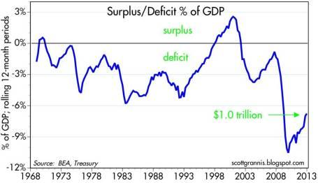 Deficit-GDP 3-1-13