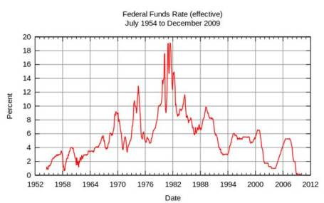 fed-funds-rate-wiki.jpg?w=455&h=285