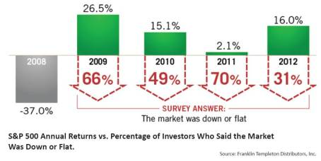 Source: Franklin Templeton via Tower Wealth Managers