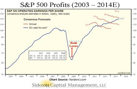 SP500 Earnings 2003-2014