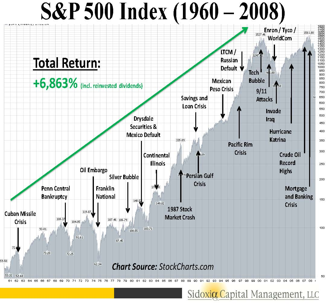 S&p 500 year to date in Australia