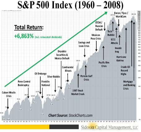 SP500 History 1960-2008