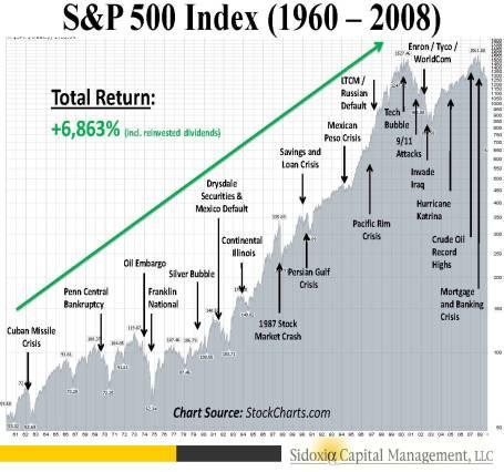 SP500 History 1960-2008