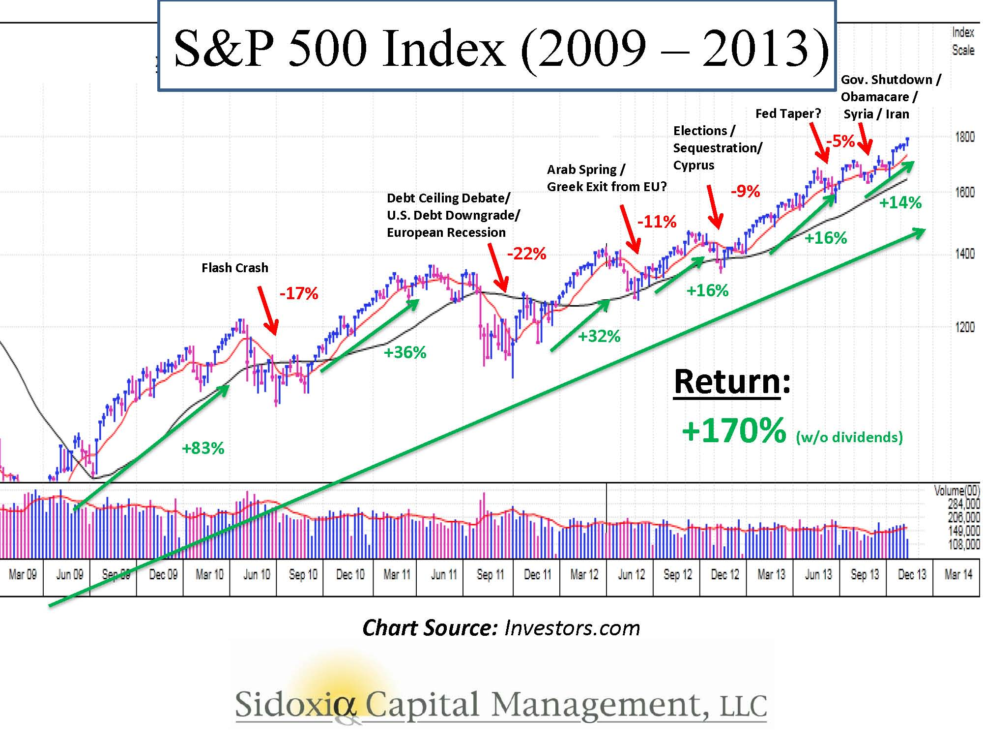 Some questions to go through your head at this point sp500 history 2009 2013