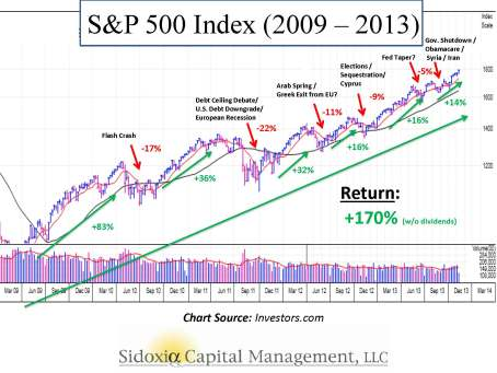 SP500 History 2009-2013