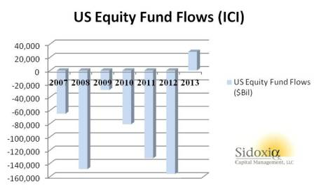 ICI Fund Flows 12-14-13
