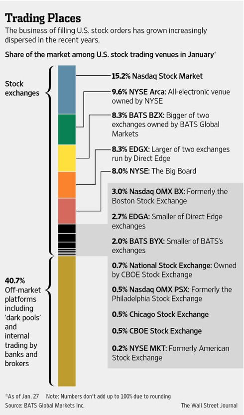 Fresh Direct Financial Data