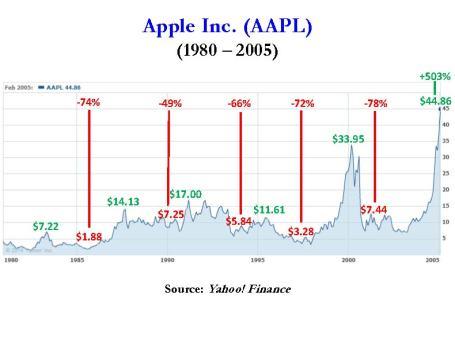 Apple 1980 - 2005
