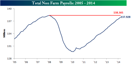 no farm payroll