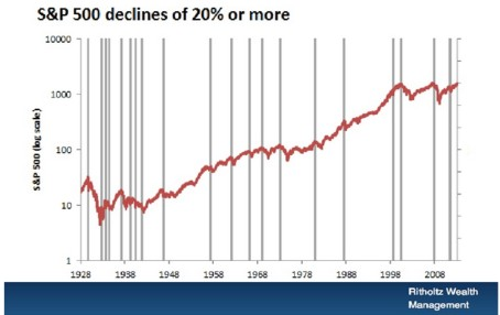 20 Percent Corrections 1928 - 2008 Get Out of Stocks