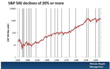 20 Percent Corrections 1928 - 2008