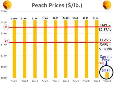 Peach Chart Shiller PE
