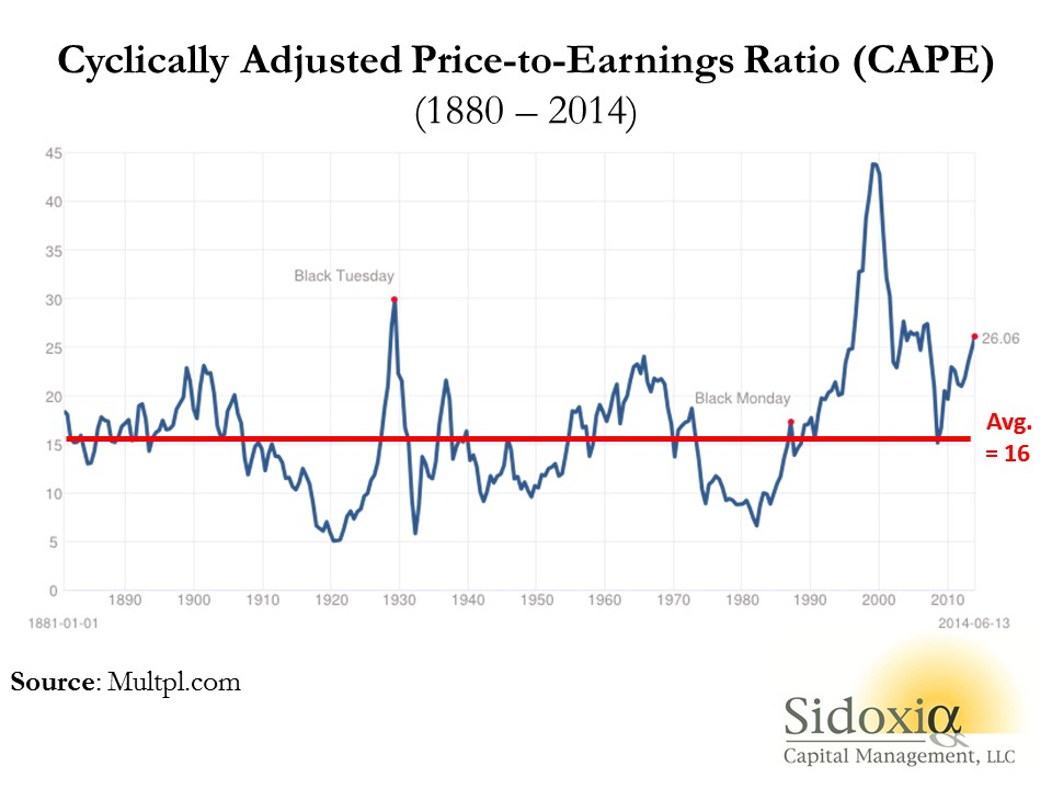 The Shiller P/E equals the ratio of the price of the S&P index over E Why Is the Regular P/E Ratio Deceiving? The regular P/E uses the ratio of the S&P index over the trailingmonth earnings of S&P companies.