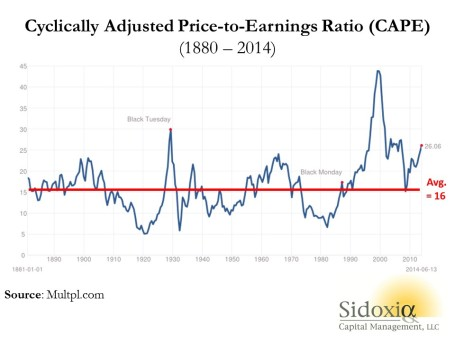 Shiller-CAPE