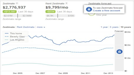 Source: Zillow day trading