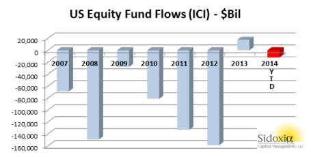 fund flows