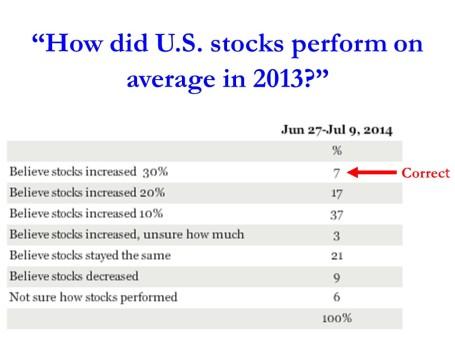 stock opinion survey