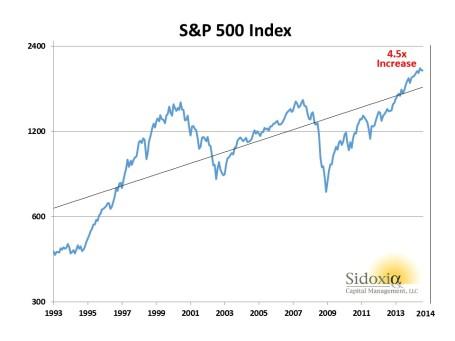 SP500 1993-2014 Chart