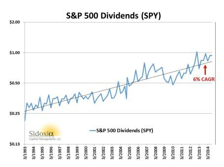 SP500 Dividends 1993-2014