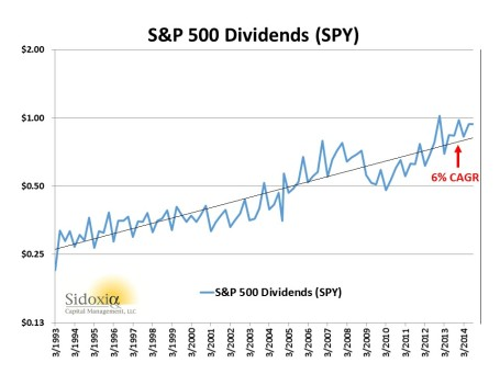 SP500 Dividends 1993-2014
