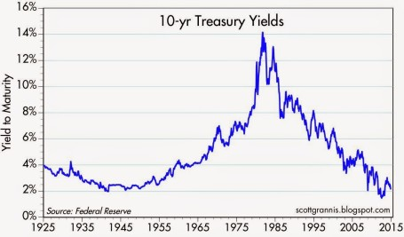 10-Year Treasury Yields - Calafia 12-14