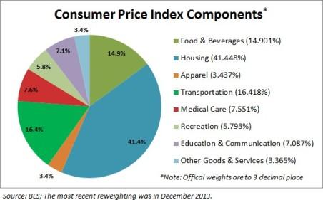 CPI Components interest rates