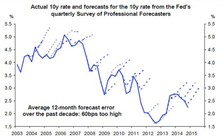 Source: Deutsche Bank For the last 10 years, professional forecasters have consistently been wrong on their predictions of rising interest rates