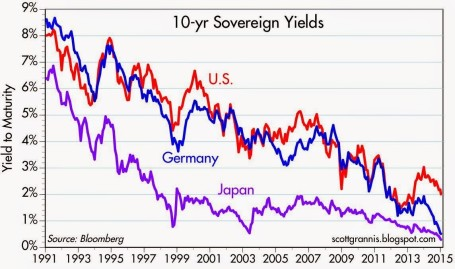 Interest Rate Decline 25 yrs 1-15 High-Yield