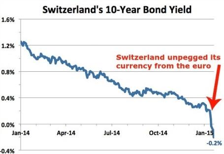 Swiss Euro FX Jan 2015