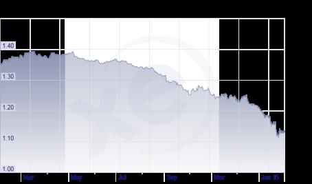 Euro vs Dollar 2015