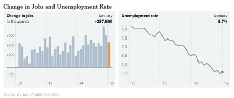 Source: BLS via New York Times