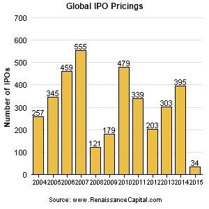 global ipo pricings