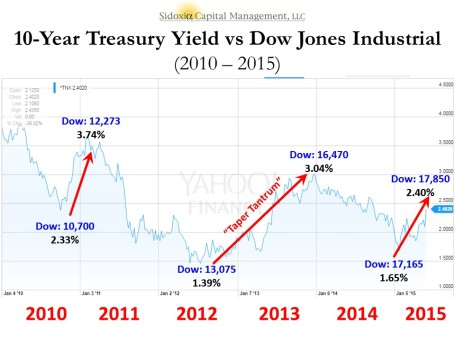 Underlying Chart: Yahoo Finance! Market