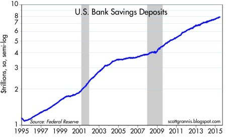 Savings Deposits 2015