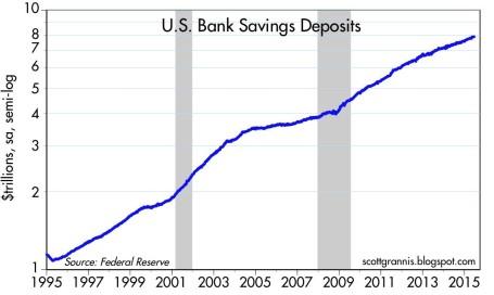 Savings Deposits 2015