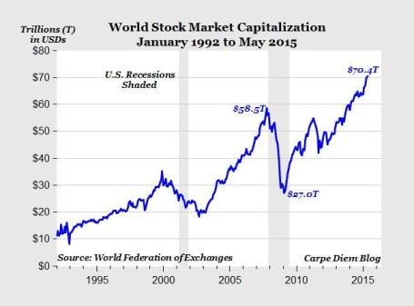 Source: Scott Grannis Stock Market