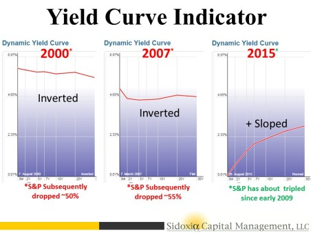 Inverted Yield Curve 8-25-15