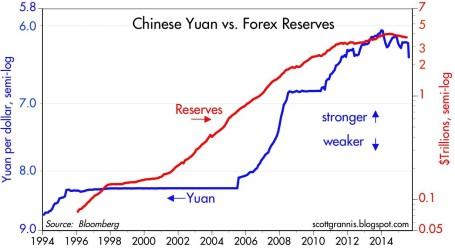 Yuan vs Dollar 2015