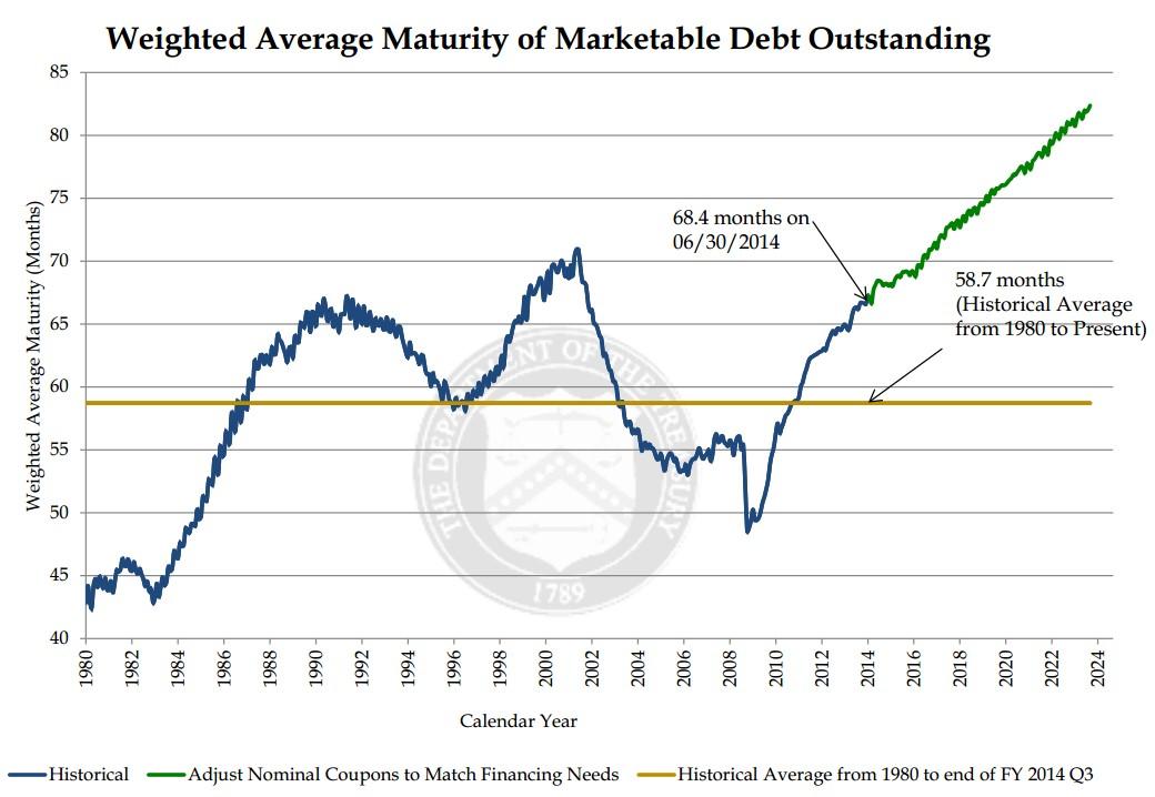 Credit Card Debt Graph 2014